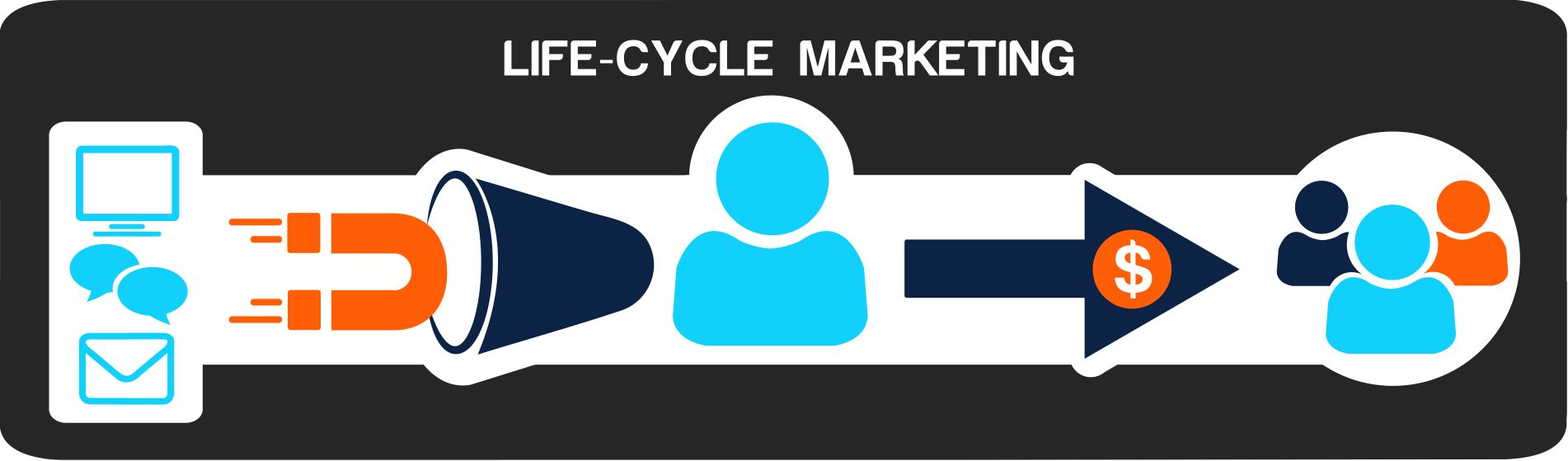 Life Cycle Marketing